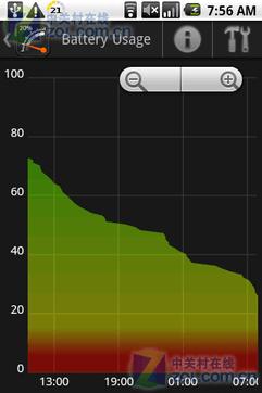 时速表电量显示